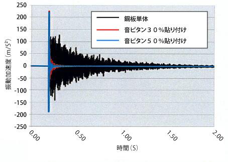 音ピタン波形比較