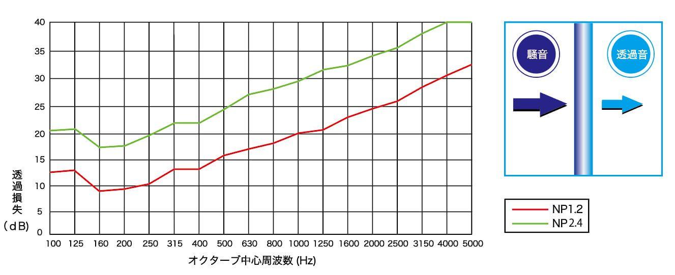 音シートNPグラフ
